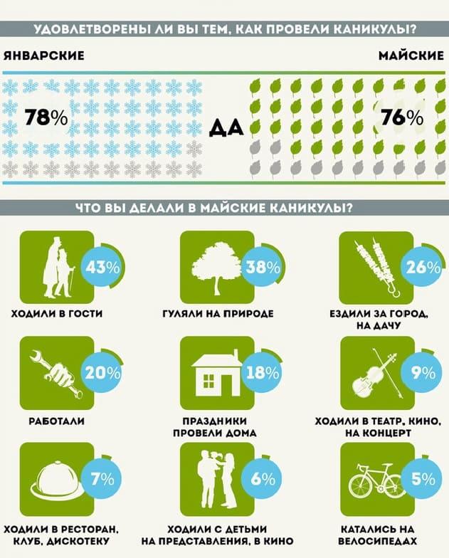 майские праздники инфографика